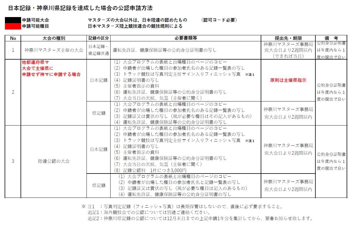 公認記録申請方法
